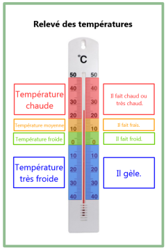 thermomètre 2