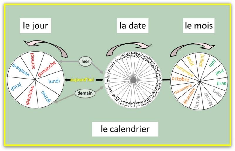 affich roues du calendrier