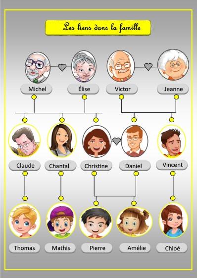 arbre oncles et tantes