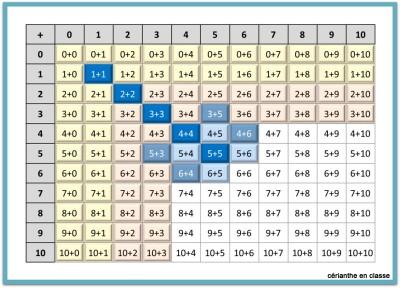 tableaux d'addition 4