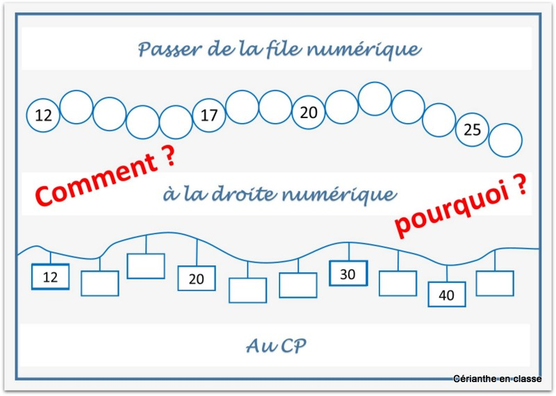 droite numérique cp présentation